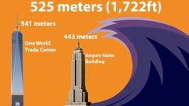 Wie groß können Tsunamis werden
