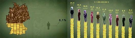 Vermögensverteilung in Deutschland